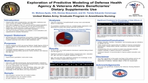 Predictors of supplement use in surgery-scheduled military members